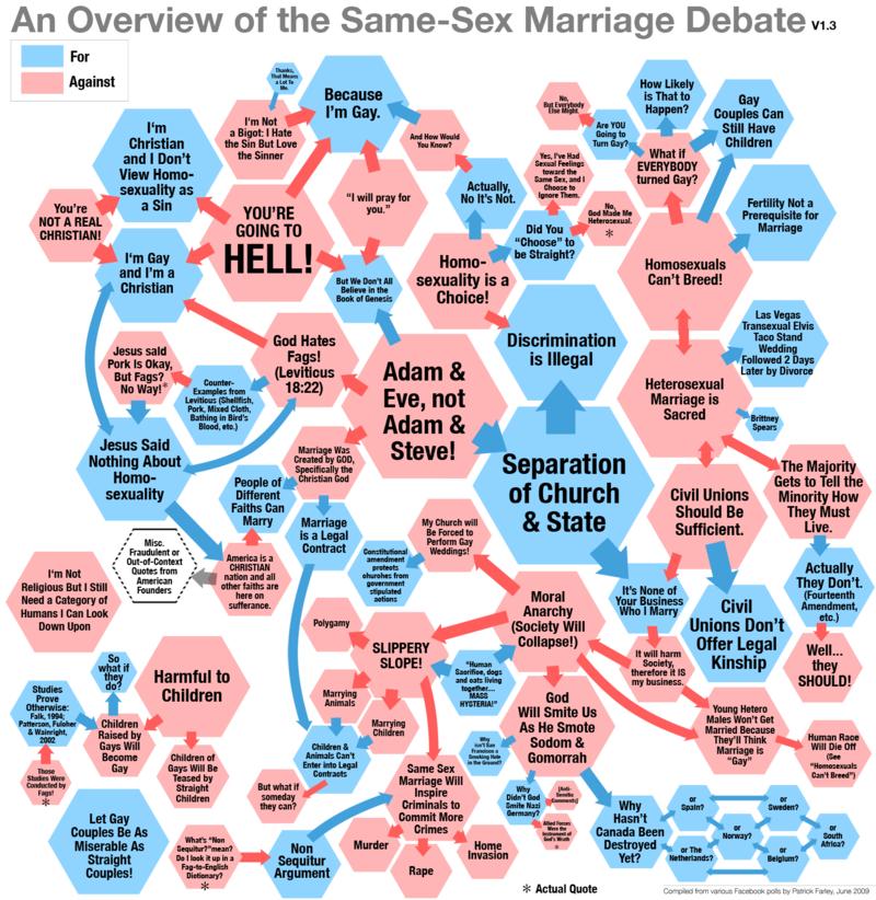 sex arguments Same marriages