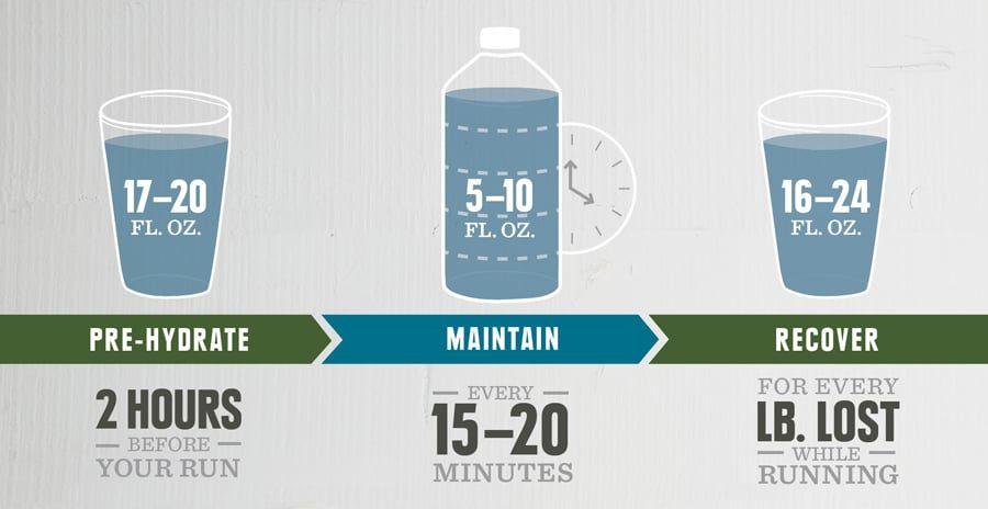 Hydration basics for trail running running infographic