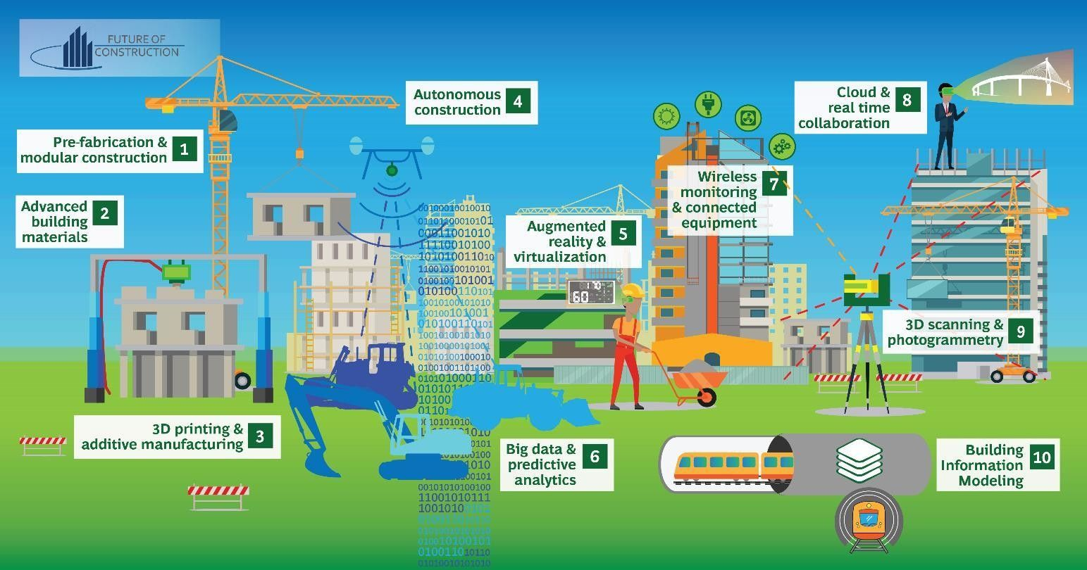 Industry 4 0 Technologies In Construction Sector Fourth Industrial Revolution Industrial Revolution Construction