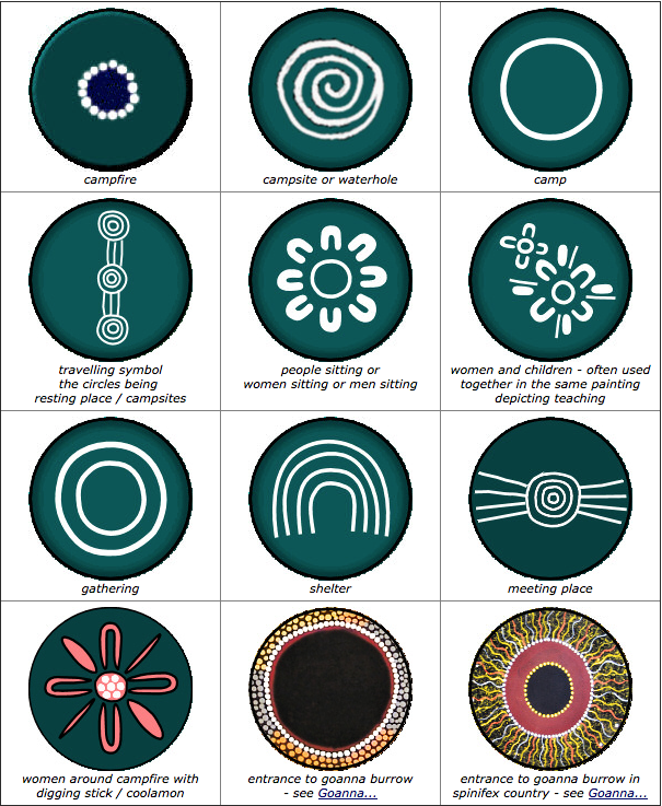 INDIGENOUS SYMBOLS & MEANINGS (With images) Aboriginal