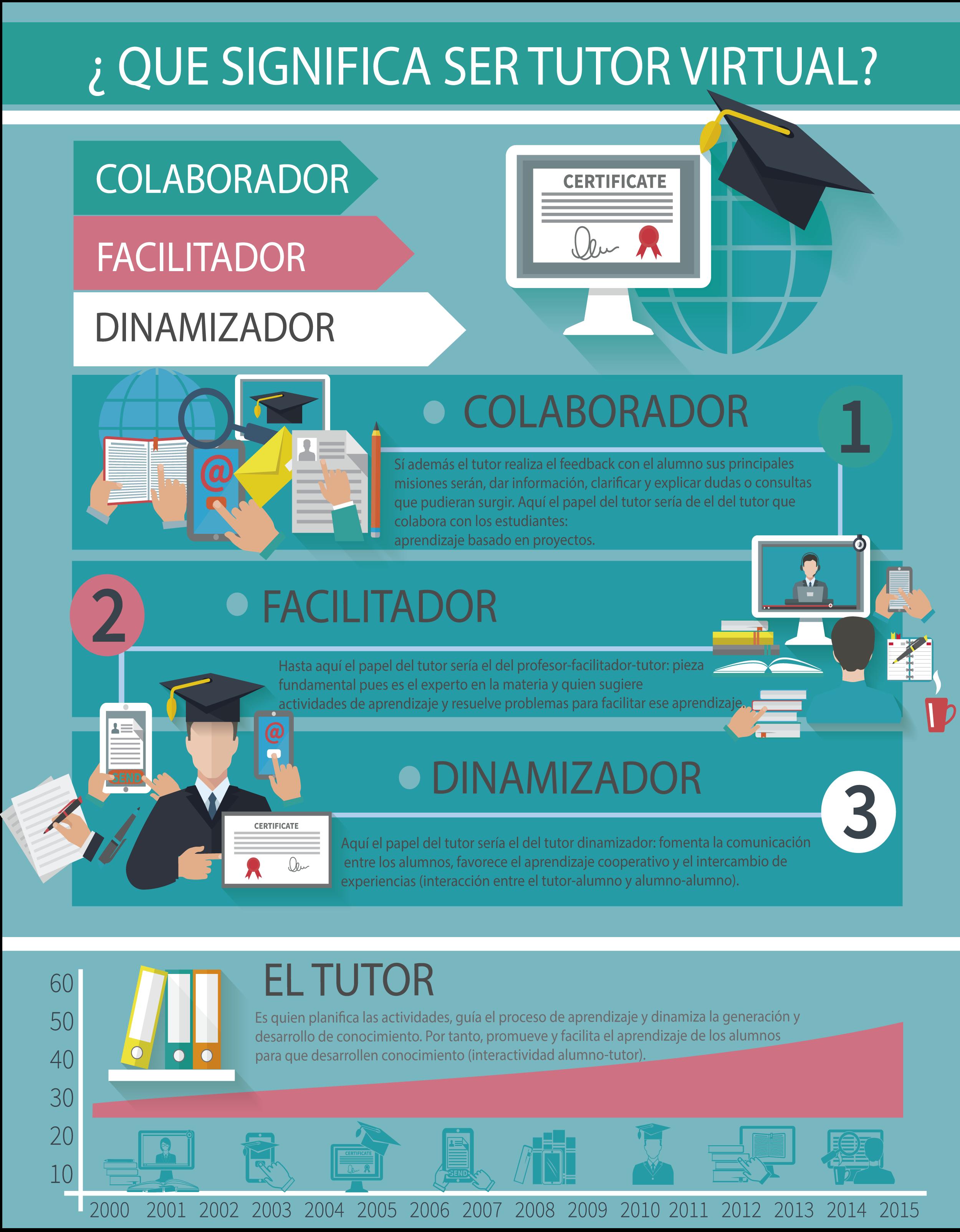 Que Significa Ser Tutor Virtual Educacion Virtual Aprendizaje Educacion Superior