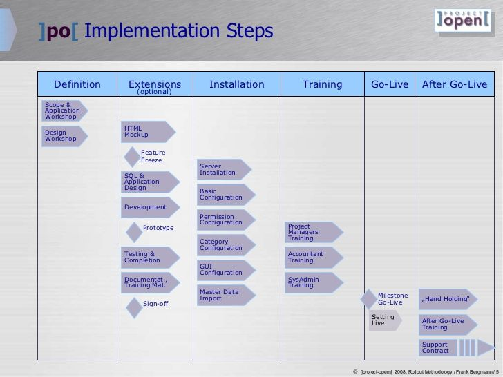 projectopen-roll-out-plan-5-728jpg (728×546) Project Management - project plan