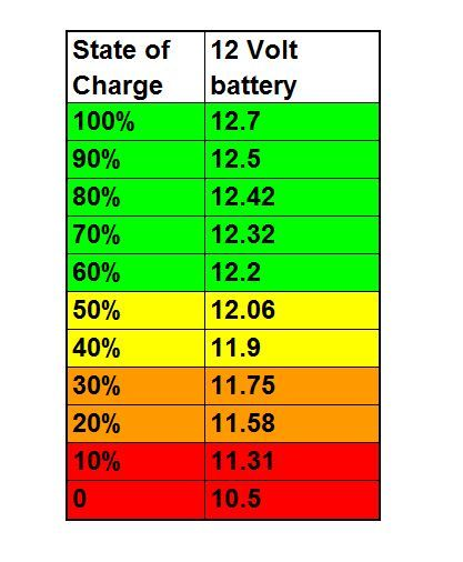 Typical Deep Cycle Battery State Of Charge