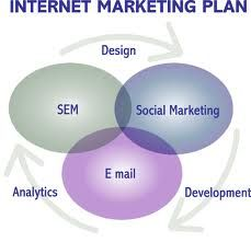 Internet Marketing is the best way to brand or promote ...