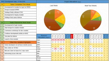 Team Status Report Dashboard Free Template Download Project