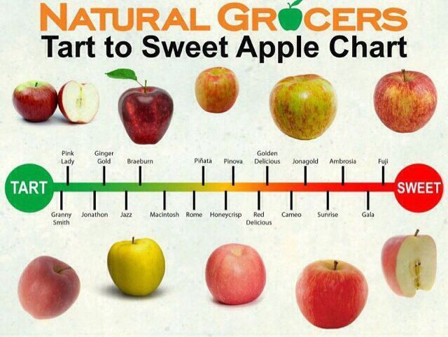 apple sweetness chart Google Search Food for Thought