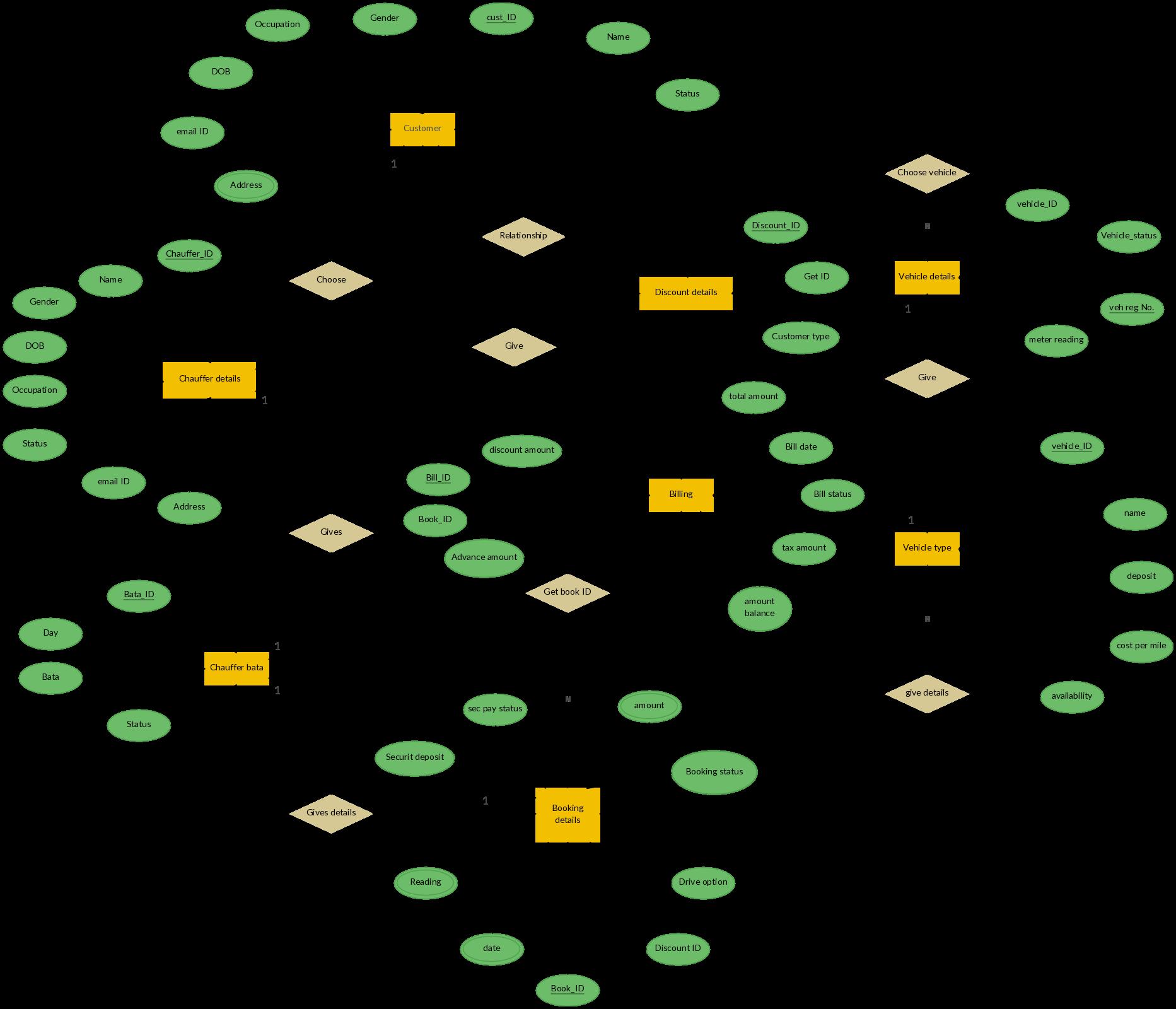 ER Diagram For Car Rental System Entity Relationship