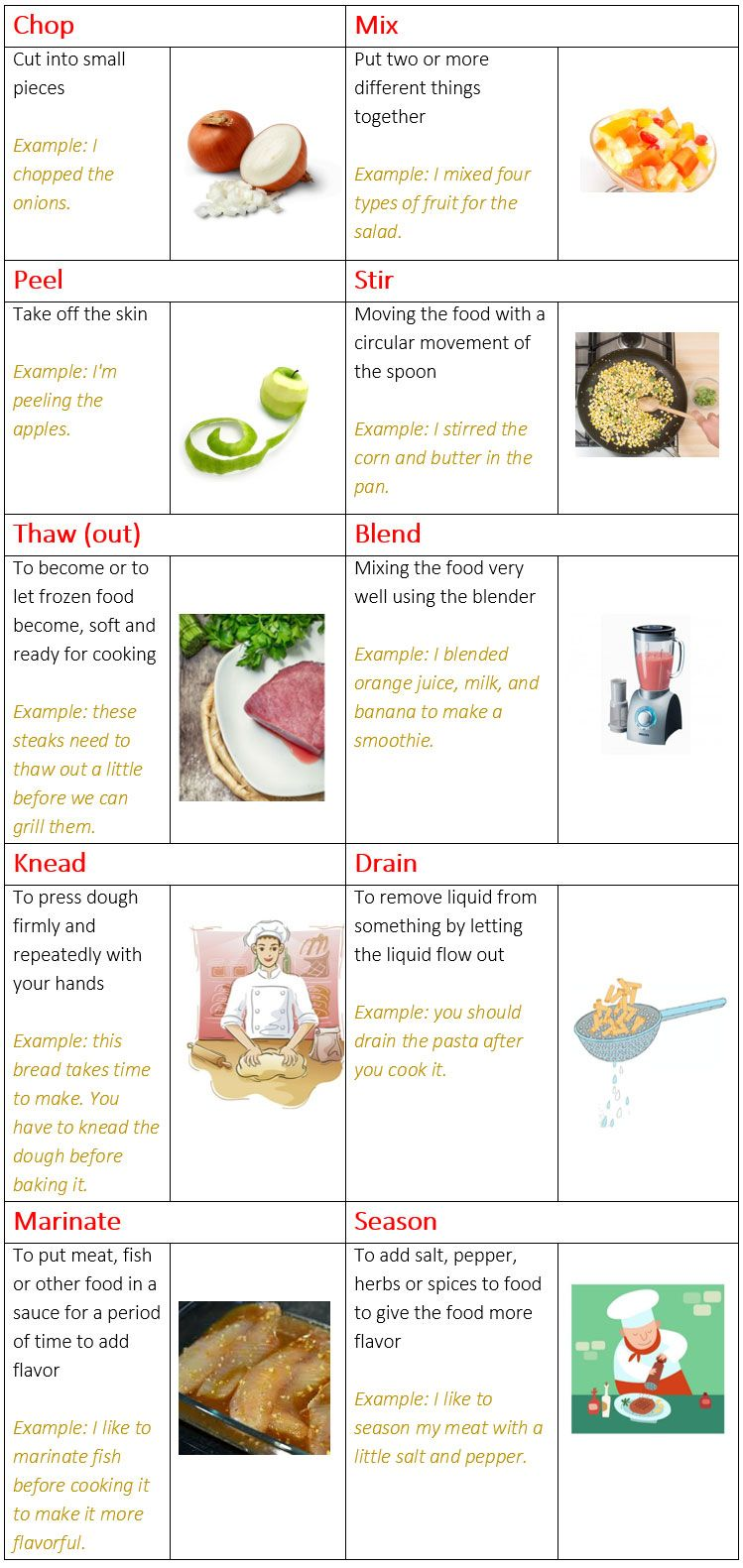cooking verbs in english food preparation verbs learn english words cooking english. Black Bedroom Furniture Sets. Home Design Ideas