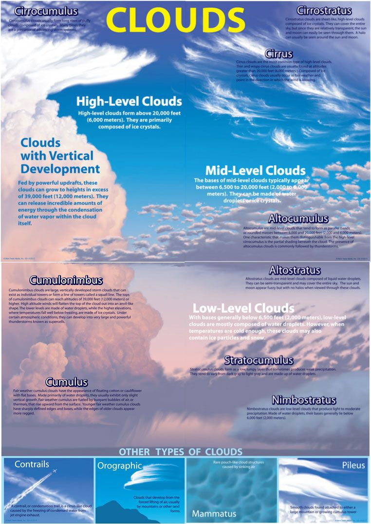 FREE Cloud Guide~ From time to time, everyone watches the clouds ...