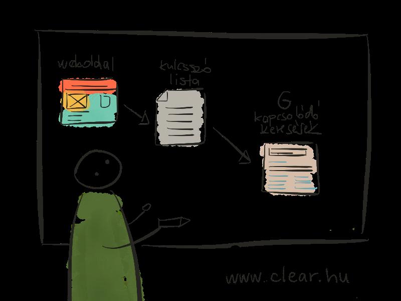 b4bf736141 Hogyan növeld a blog poszt olvasottságát marketing nélkül ...