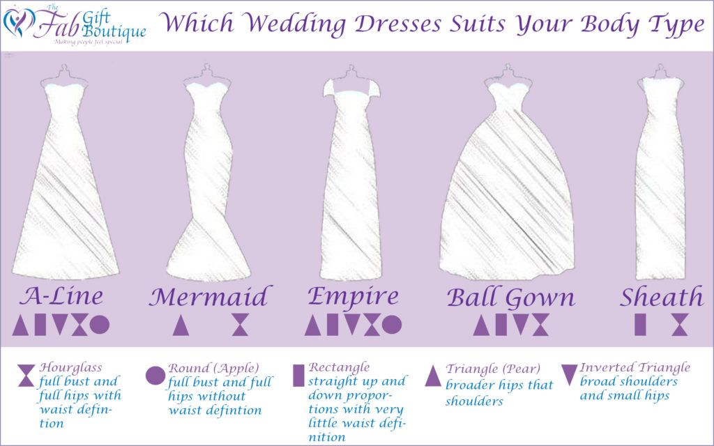Perfect Which Dress Fits Your Body Type Amazing Pictures