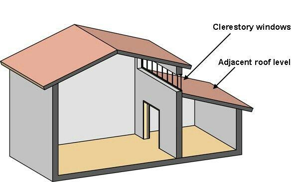 Loft Extension Roof Clerestory Windows Windows Exterior House Roof