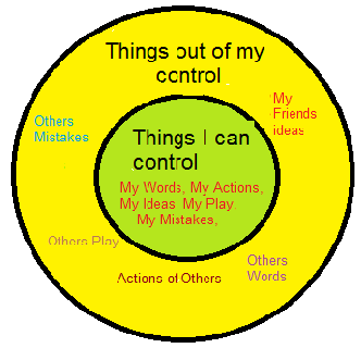 7 Habits of Highly Effective People- inside circle is Circle of Influence and the outside circle is Circle of Concern.