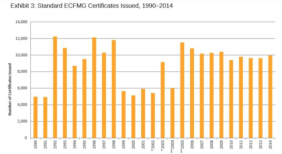 Ecfmg certification medical residency programs for