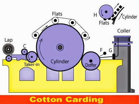 What is Carding? Carding is an initial stage of cotton spinning. It is defined as the reduction of entangled mass of fibres to filmy web by working them between two closely spaced relatively moving surfaces (flats and cylinder) closed with wires.   For this, the imperfect fibres and other impurities have to be removed.