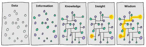 data information knowledge wisdom - Google 검색