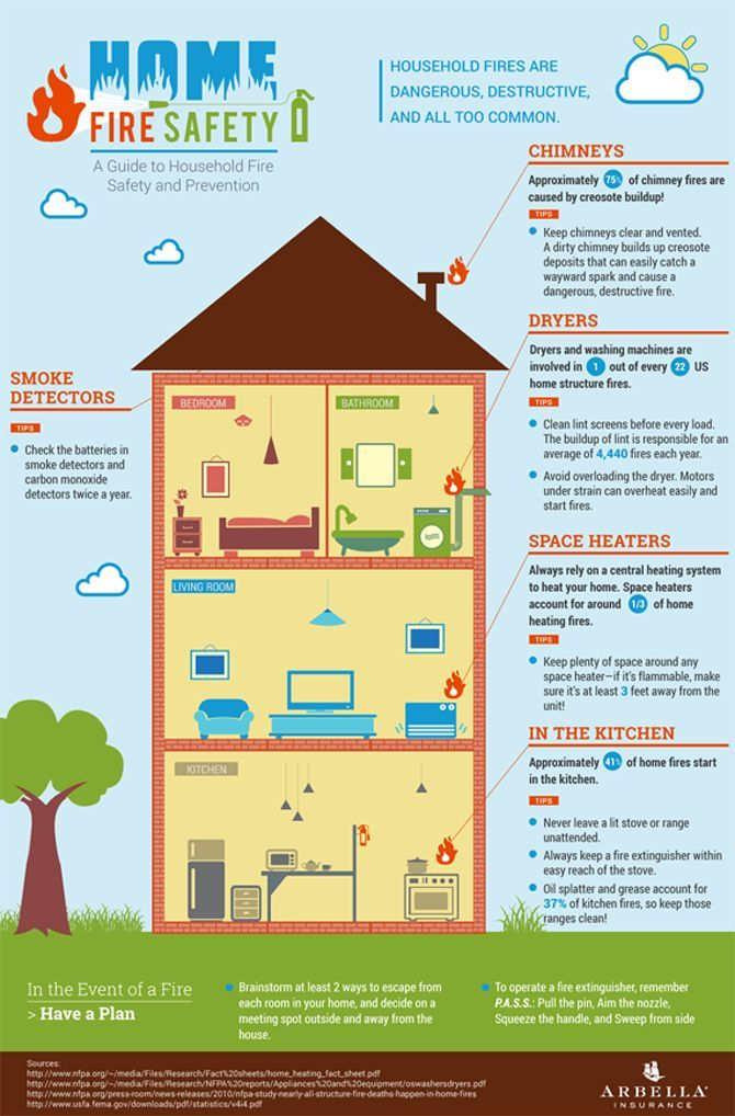 Home Fire Safety Safety infographic, Fire safety, Fire