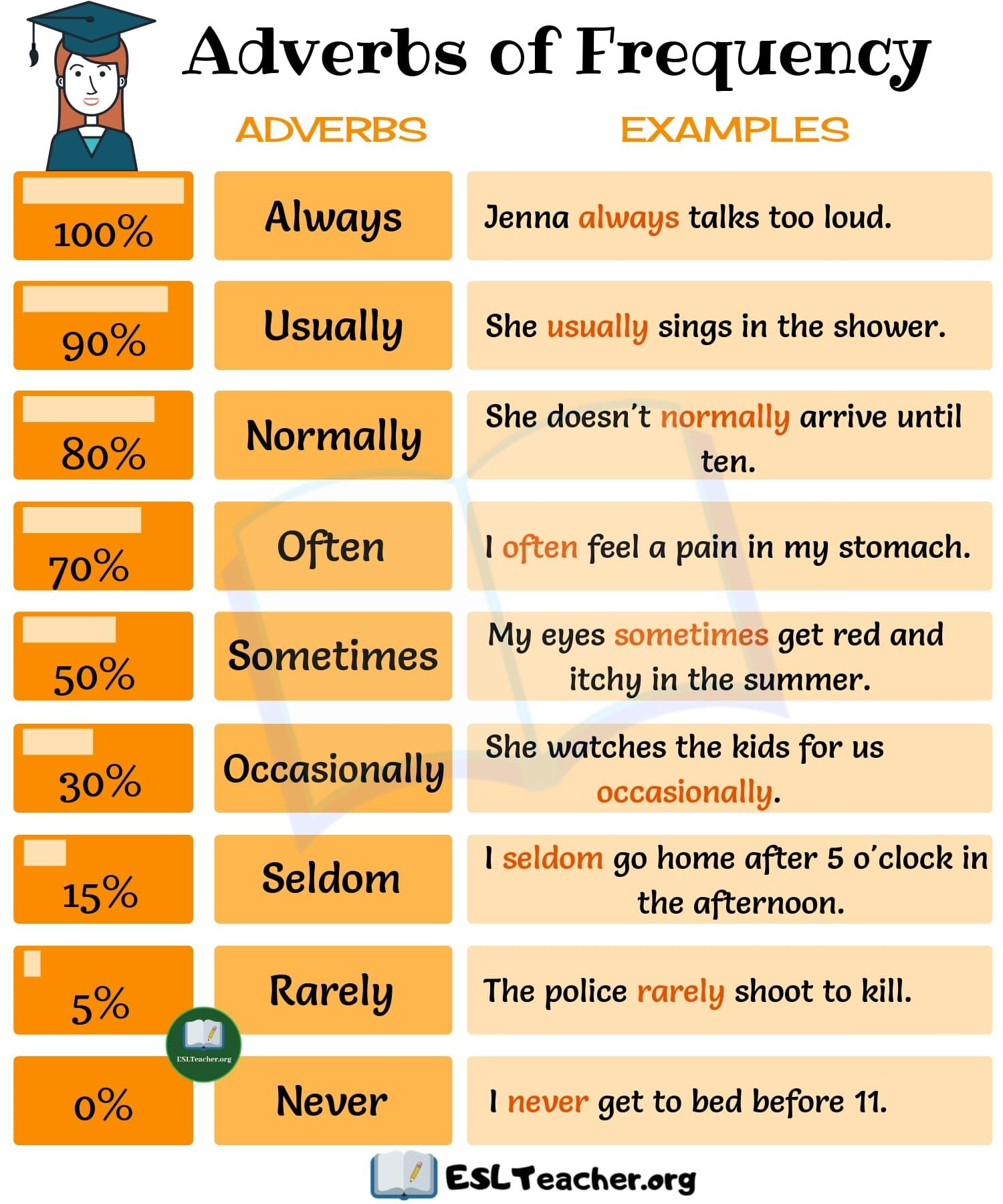 Adverbs Of Frequency Useful List Of Adverbs Of Frequency