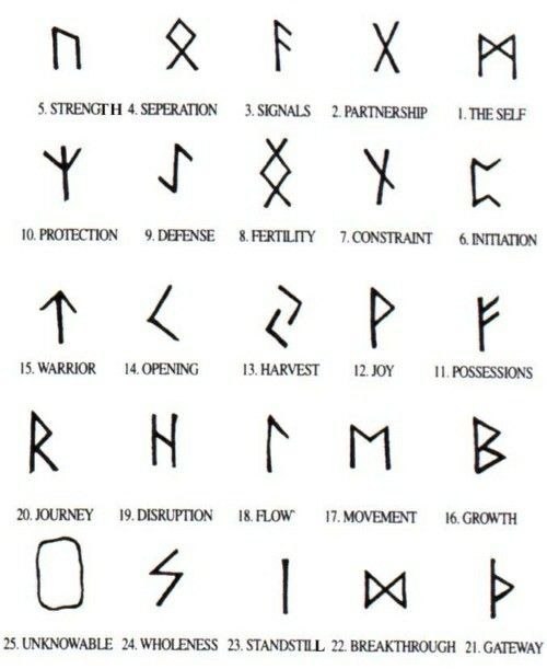 Rune Symbols Are Amazing Tattoo Ideas Pinterest Rune Symbols