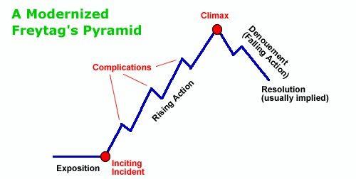 A Modernized Freytag's Pyramid | Plot Diagrams | Pinterest | Plot ...
