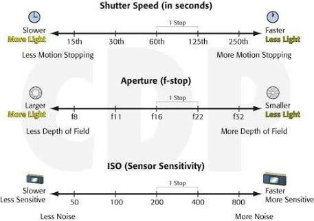 Shutter speed aperture and iso chart also webadas pinterest rh