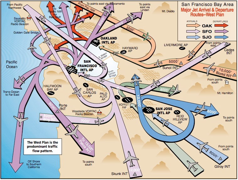 Air traffic routes in the San Francisco area Big bold arrows