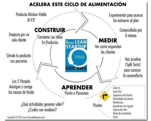 Lean Startup, un modelo de negocios a tu medida | Lean startup ...
