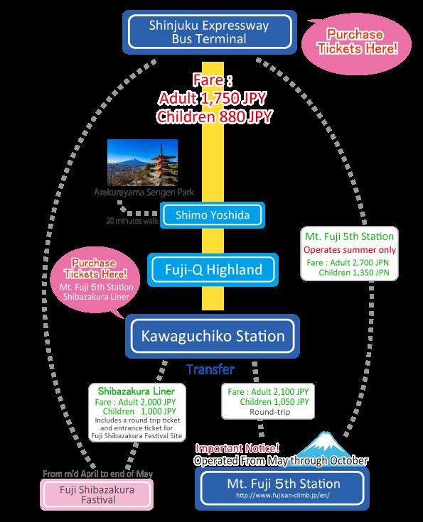 Shinjuku to Kawaguchiko area Route Map bus reservations Fuji