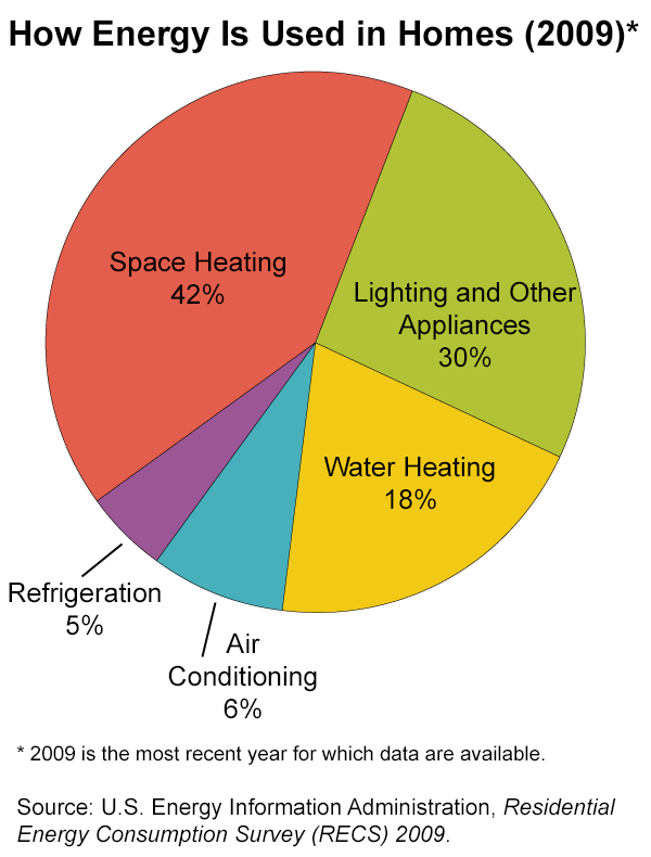 Pie chart how energy is used in homes space heating lighting and appliances water air conditioning refrigeration also rh pinterest