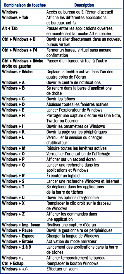 Les raccourcis clavier du bureau de windows 10 projets for Raccourci clavier agrandir fenetre windows 7