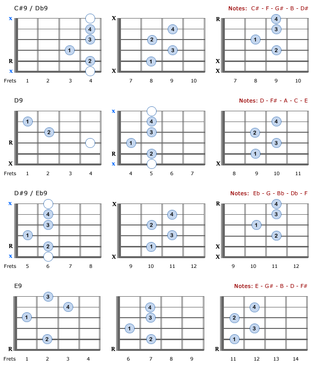 E9 Guitar Chord Images Guitar Chord Chart With Finger Position