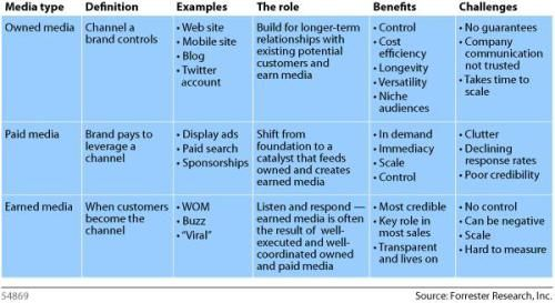 Integrating Owned Media Earned Media And Paid Media Paid Media Paid Social Media Digital Marketing Strategy