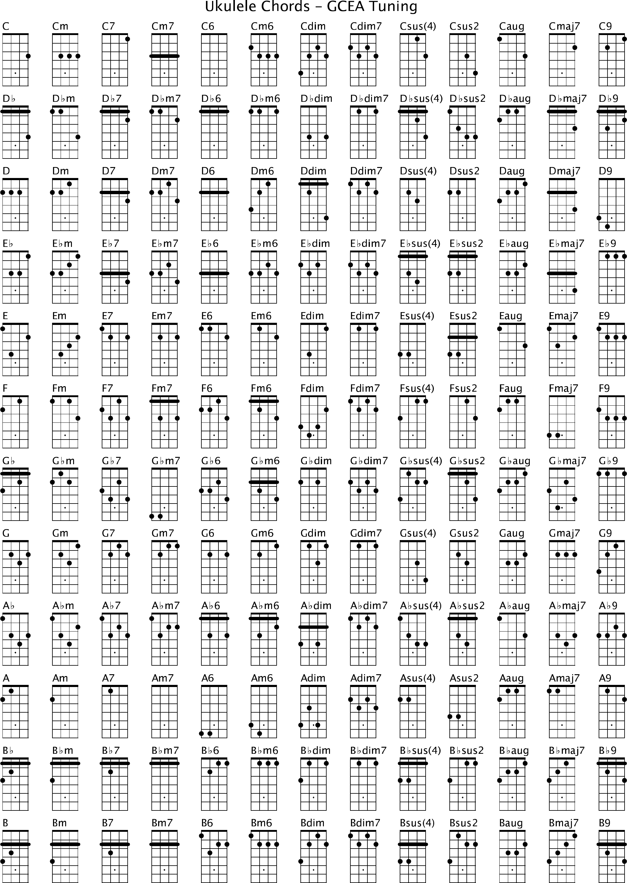 Ukulele Chords GCEA Tuning Free Download