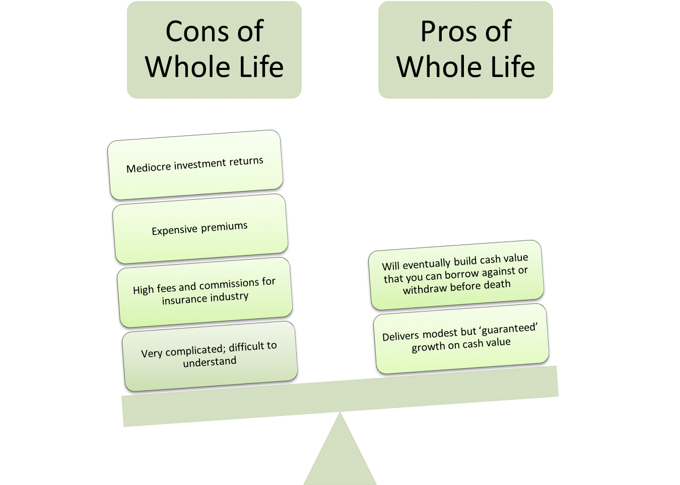 what is whole life insurance and does it belong in your investment