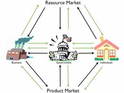 Circular Flow Diagram Economics Lessons Circular Flow