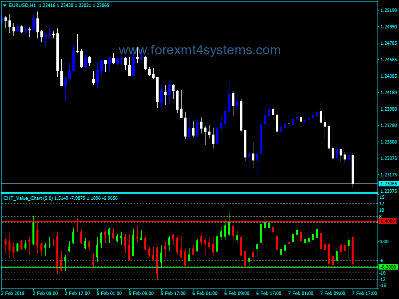 Forex cht value chart  indicator http forexmt systems also free mt indicators rh pinterest