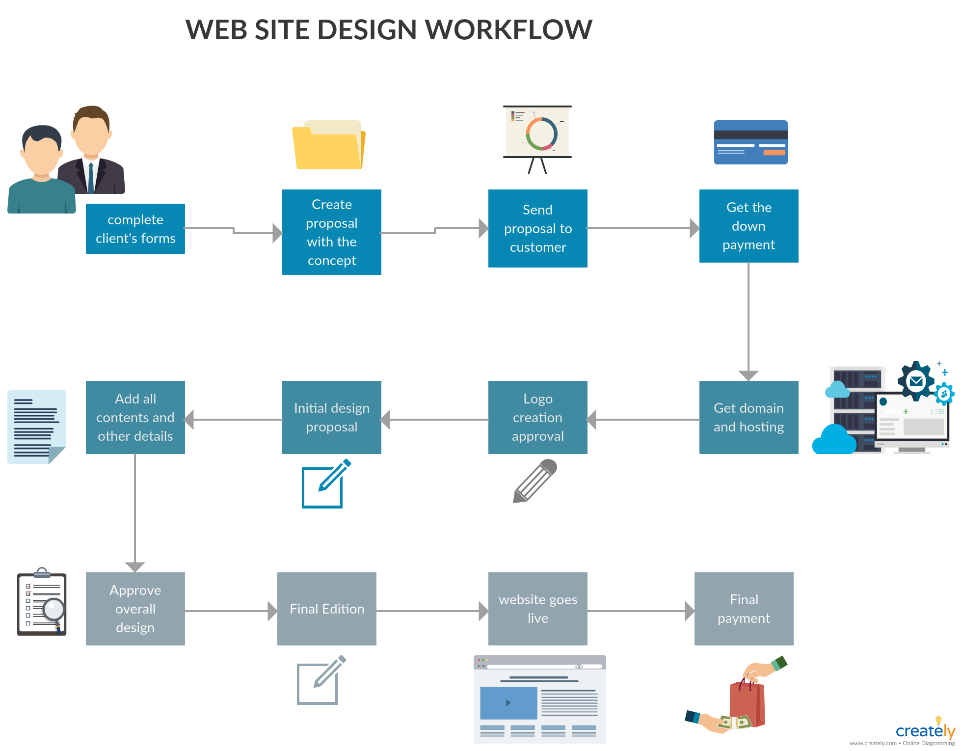 Web Site Design Workflow A Workflow Diagram For Website Designing This Diagram Shows The Process Of Client Form Website Design Site Design Workflow Diagram