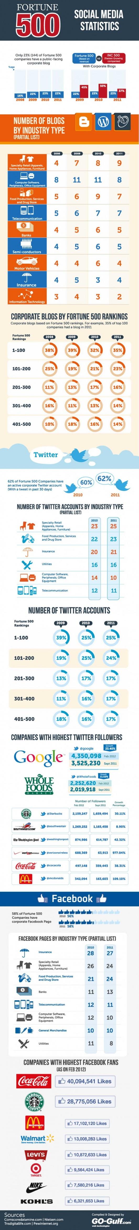 포츈500대 기업의 소셜미디어 활용.