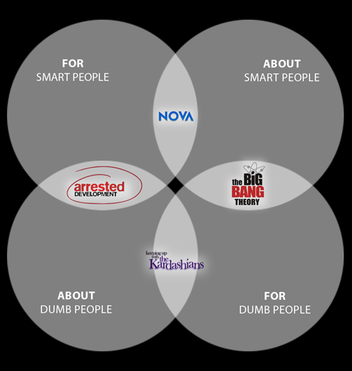 Handy venn diagram for your TV watching experience.