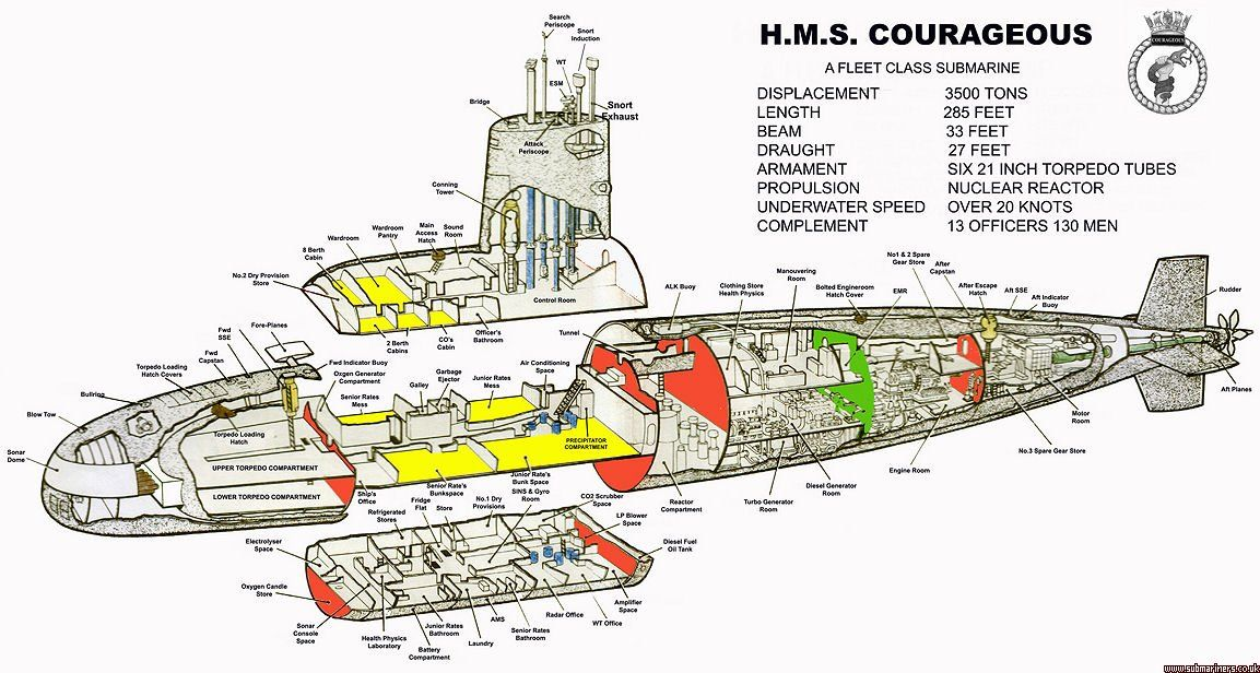 HMS Courageous | Submarines, Navy ships, Nuclear submarine on ignition schematics, delco radio schematics, missile schematics, type 212 submarine, revolver schematics, battleship schematics, lcd tv schematics, snapper mower schematics, nuclear missile diagram, computer schematics, astute class submarine, nuclear power plant diagram, kilo class submarine, benjamin franklin class submarine, lada class submarine, iphone 6 schematics, oscar class submarine, sierra class submarine, victor class submarine, seawolf class submarine, ham radio schematics, akula class submarine, russian submarine tk-208 dmitri donskoi, whiskey class submarine, delta class submarine, assembly line schematics, virginia class submarine, nuclear sub interior, los angeles class submarine, aircraft carrier schematics, alfa class submarine, november class submarine, backhoe hydraulics schematics, borei class submarine, rocket schematics, vanguard class submarine, nuclear sub reactor, ohio class submarine, vacuum tube schematics,