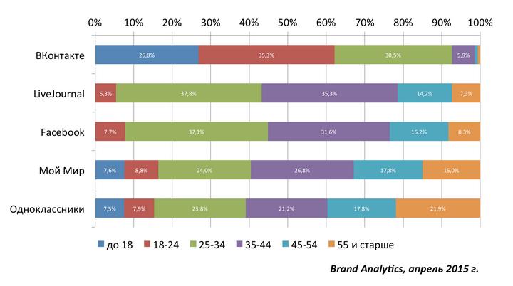 Социальные сети в России сегодня: цифры, тренды, прогнозы. Исследование Brand Analytics - http://goo.gl/GNnGML - #BrandAnalytics, #Исследование, #Россия, #Соцсети