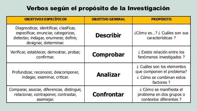 Resultado De Imagen Para Como Plantear Los Objetivos De Una Investigacion Como Hacer Una Tesis Investigacion Educacion