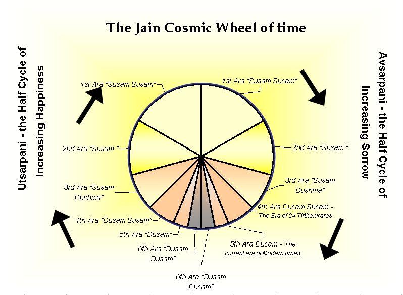 Jain Cosmic Time Cycle Jain Cosmology Wikipedia The Free