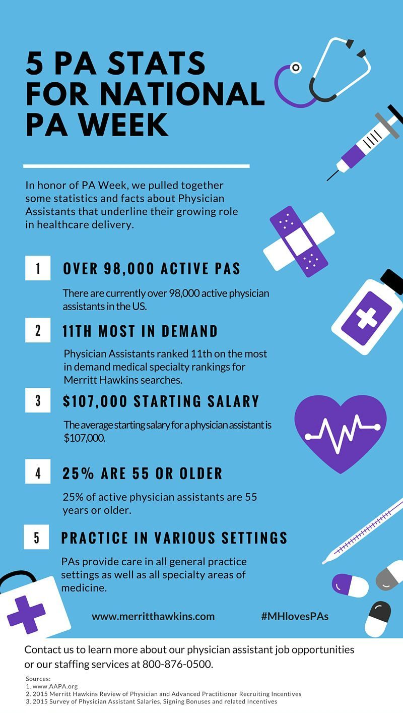 5 Physician Assistant statistics for National Physician