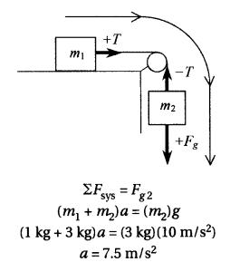 ปักพินในบอร์ด SAT Physics Subject Tests