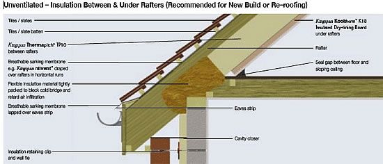 Eaves Edge Insulation Board Insulation Roof Detail