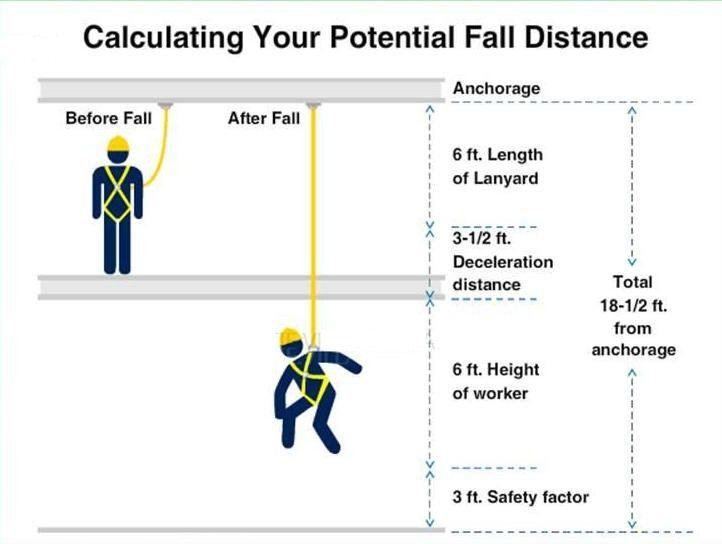 The Personal Fall Arrest System-Introduction To Fall Protection