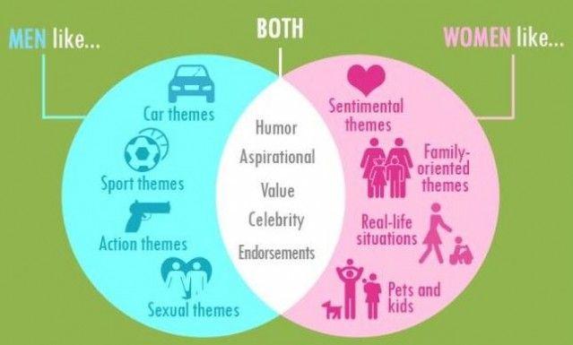 image result for gender difference