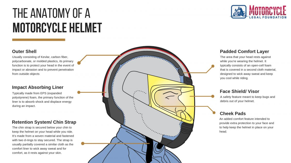 Diagram Of A Motorcycle Helmet And A Beginner U0026 39 S Guide To