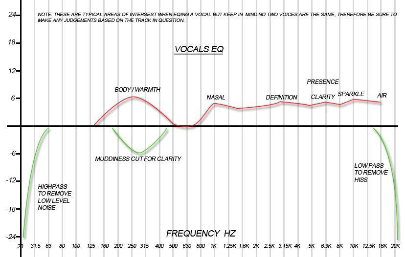 Mixing Vocals Eq Chart Music Mixing Music Tutorials Vocal